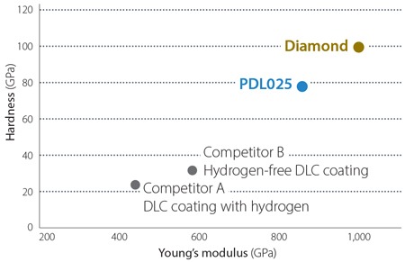 PDL025 features an extremely hard coating named DLC, an abbreviation for 'Diamond-Like Carbon'.